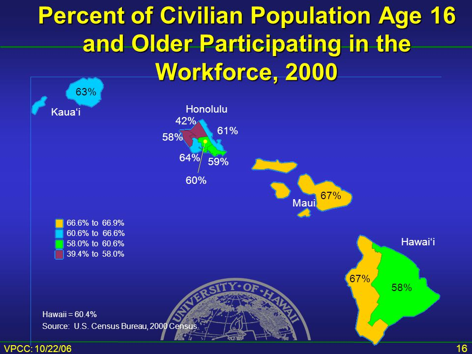 VPCC: 10/22/06 16 Percent of Civilian Population Age 16 and Older Participating in the Workforce, 2000 Hawaii = 60.4% Source: U.S.