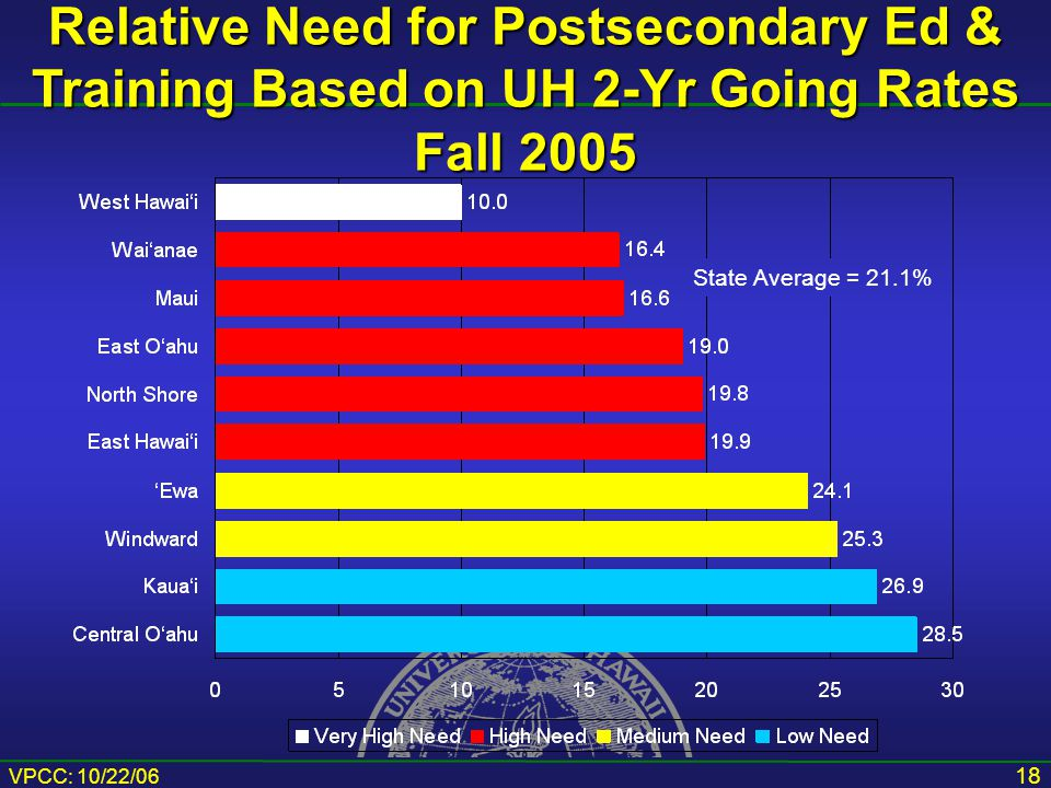 VPCC: 10/22/06 18 Relative Need for Postsecondary Ed & Training Based on UH 2-Yr Going Rates Fall 2005 State Average = 21.1%