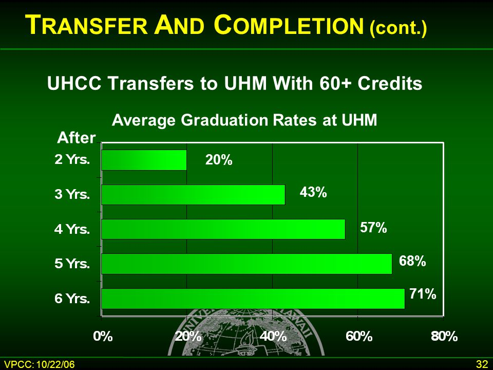 VPCC: 10/22/06 32 UHCC Transfers to UHM With 60+ Credits Average Graduation Rates at UHM After 20% 43% 57% 68% 71% T RANSFER A ND C OMPLETION (cont.)
