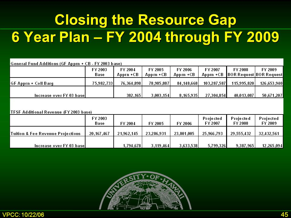 VPCC: 10/22/06 45 Closing the Resource Gap 6 Year Plan – FY 2004 through FY 2009