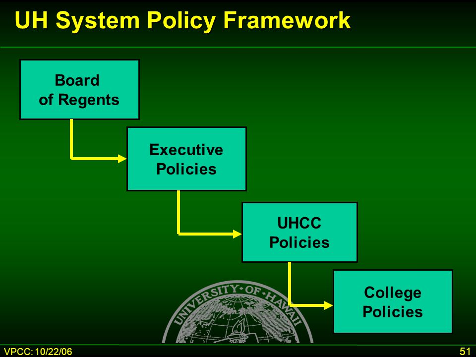 VPCC: 10/22/06 51 Board of Regents Executive Policies UHCC Policies College Policies UH System Policy Framework