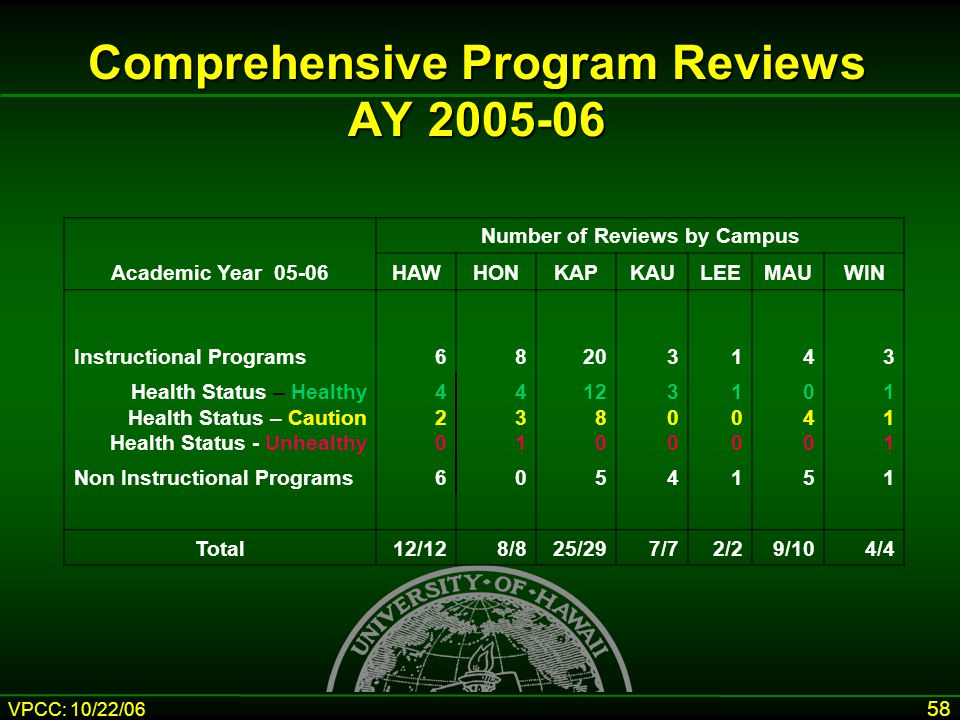 VPCC: 10/22/06 58 Comprehensive Program Reviews AY 2005-06 Number of Reviews by Campus Academic Year 05-06HAWHONKAPKAULEEMAUWIN Instructional Programs68203143 Health Status – Healthy Health Status – Caution Health Status - Unhealthy 420420 431431 12 8 0 300300 100100 040040 111111 Non Instructional Programs6054151 Total12/128/825/297/72/29/104/4