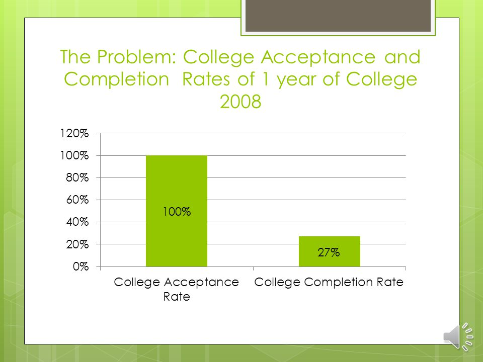 The Problem: College Acceptance and Completion Rates of 1 year of College 2008