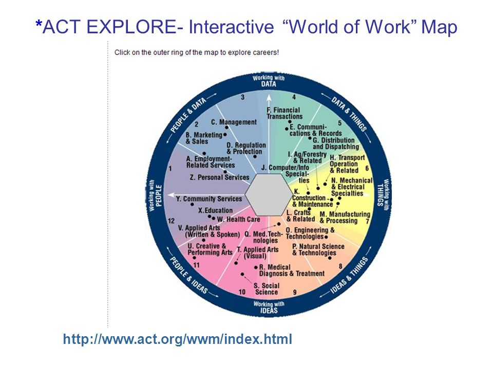 "*ACT EXPLORE- Interactive ""World of Work"" Map http://www.act.org/wwm/index.html"