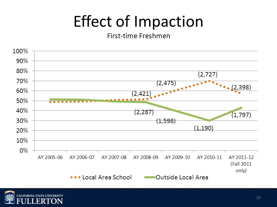 Effect of Impaction First-time Freshmen 19