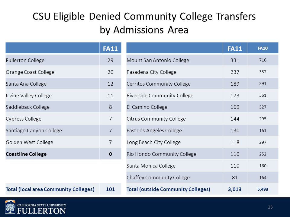 23 CSU Eligible Denied Community College Transfers by Admissions Area FA11 FA10 Fullerton College29Mount San Antonio College331 716 Orange Coast College20Pasadena City College237 337 Santa Ana College12Cerritos Community College189 391 Irvine Valley College11Riverside Community College173 361 Saddleback College8El Camino College169 327 Cypress College7Citrus Community College144 295 Santiago Canyon College7East Los Angeles College130 161 Golden West College7Long Beach City College118 297 Coastline College0Rio Hondo Community College110 252 Santa Monica College110 160 Chaffey Community College81 164 Total (local area Community Colleges)101Total (outside Community Colleges)3,013 5,493