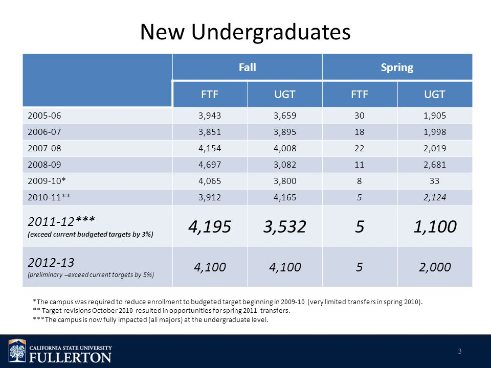New Undergraduates FallSpring FTFUGTFTFUGT 2005-063,9433,659301,905 2006-073,8513,895181,998 2007-084,1544,008222,019 2008-094,6973,082112,681 2009-10*4,0653,800833 2010-11**3,9124,16552,124 2011-12*** (exceed current budgeted targets by 3%) 4,1953,53251,100 2012-13 (preliminary –exceed current targets by 5%) 4,100 52,000 3 *The campus was required to reduce enrollment to budgeted target beginning in 2009-10 (very limited transfers in spring 2010).