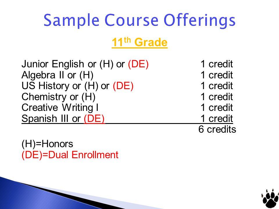 Sample Course Offerings 11 th Grade Junior English or (H) or (DE) 1 credit Algebra II or (H) 1 credit US History or (H) or (DE) 1 credit Chemistry or (H) 1 credit Creative Writing I 1 credit Spanish III or (DE) 1 credit 6 credits (H)=Honors (DE)=Dual Enrollment