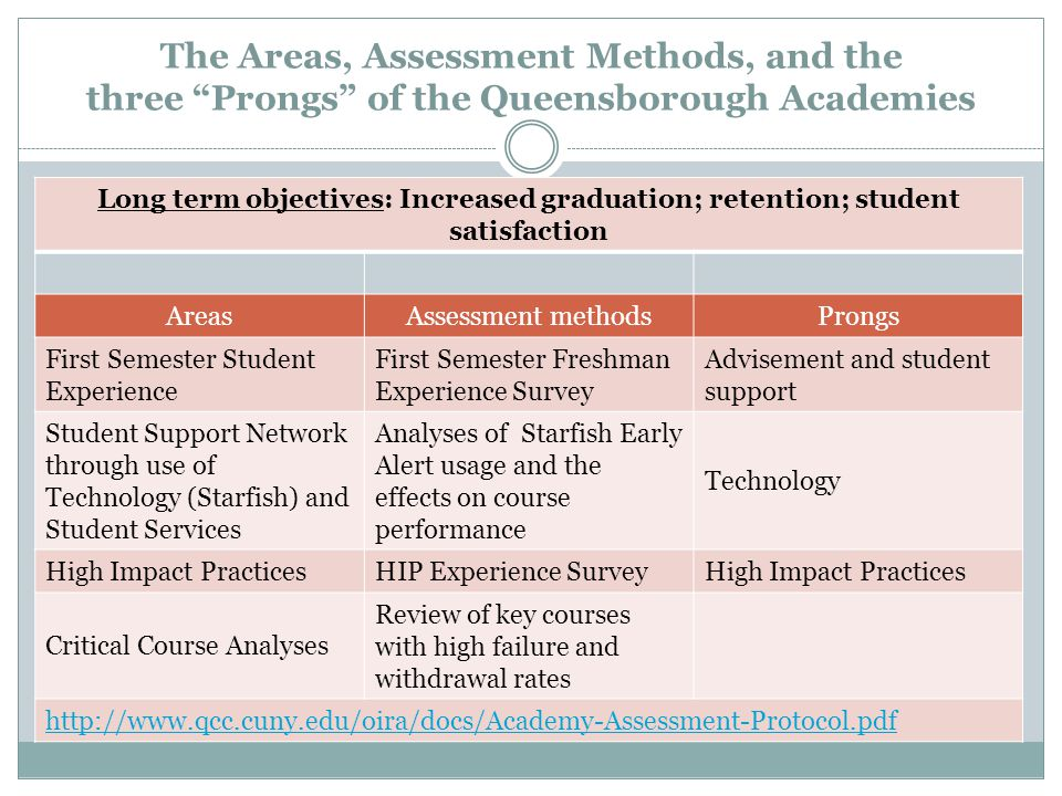 The Areas, Assessment Methods, and the three Prongs of the Queensborough Academies Long term objectives: Increased graduation; retention; student satisfaction AreasAssessment methodsProngs First Semester Student Experience First Semester Freshman Experience Survey Advisement and student support Student Support Network through use of Technology (Starfish) and Student Services Analyses of Starfish Early Alert usage and the effects on course performance Technology High Impact PracticesHIP Experience SurveyHigh Impact Practices Critical Course Analyses Review of key courses with high failure and withdrawal rates http://www.qcc.cuny.edu/oira/docs/Academy-Assessment-Protocol.pdf