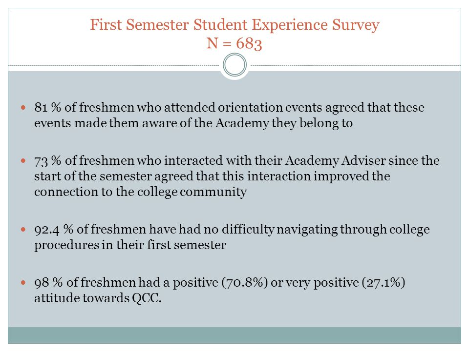 First Semester Student Experience Survey N = 683 81 % of freshmen who attended orientation events agreed that these events made them aware of the Academy they belong to 73 % of freshmen who interacted with their Academy Adviser since the start of the semester agreed that this interaction improved the connection to the college community 92.4 % of freshmen have had no difficulty navigating through college procedures in their first semester 98 % of freshmen had a positive (70.8%) or very positive (27.1%) attitude towards QCC.