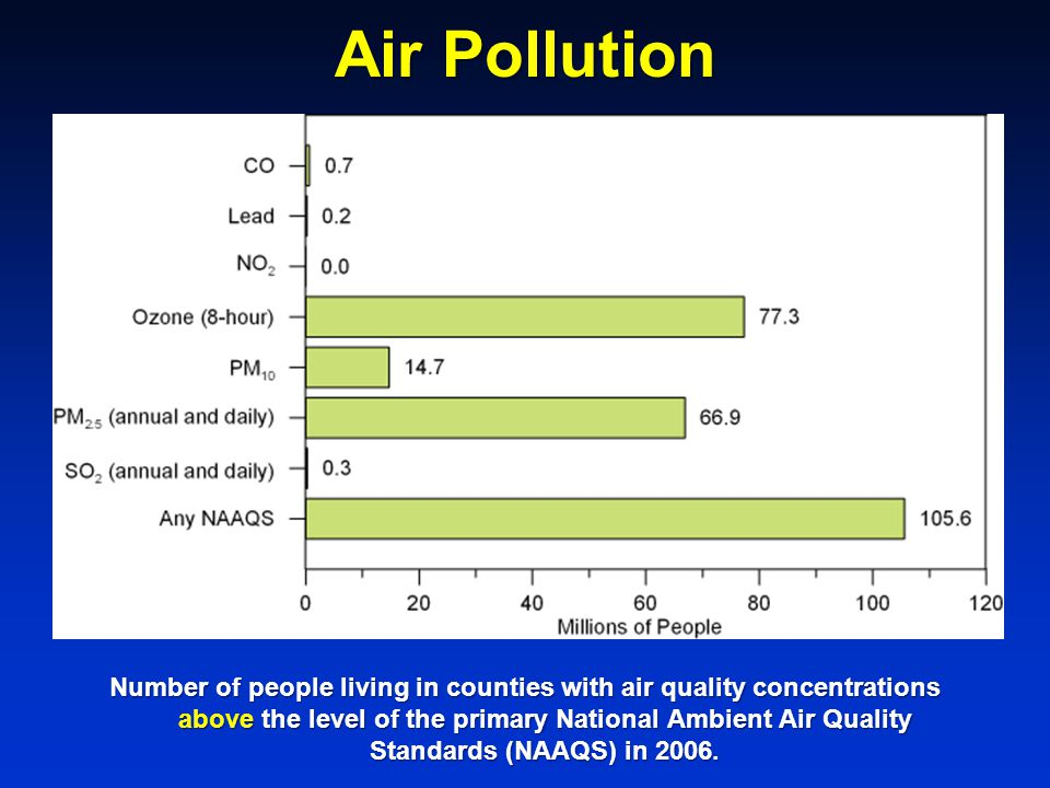 Number of people living in counties with air quality concentrations above the level of the primary National Ambient Air Quality Standards (NAAQS) in 2006.