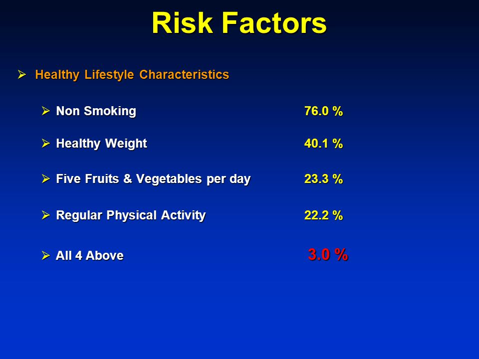 Risk Factors  Healthy Lifestyle Characteristics  Non Smoking76.0 %  Healthy Weight40.1 %  Five Fruits & Vegetables per day23.3 %  Regular Physical Activity22.2 %  All 4 Above 3.0 %