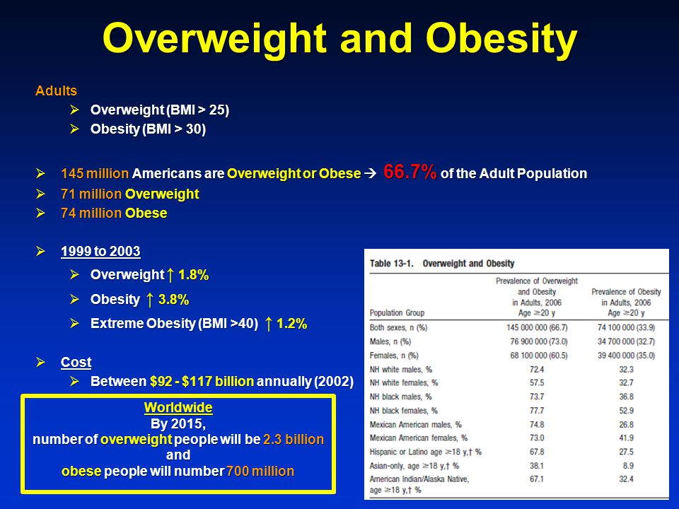 Overweight and Obesity Adults  Overweight (BMI > 25)  Obesity (BMI > 30)  145 million Americans are Overweight or Obese  66.7% of the Adult Population  71 million Overweight  74 million Obese  1999 to 2003  Overweight ↑ 1.8%  Obesity ↑ 3.8%  Extreme Obesity (BMI >40) ↑ 1.2%  Cost  Between $92 - $117 billion annually (2002) Worldwide By 2015, number of overweight people will be 2.3 billion and obese people will number 700 million