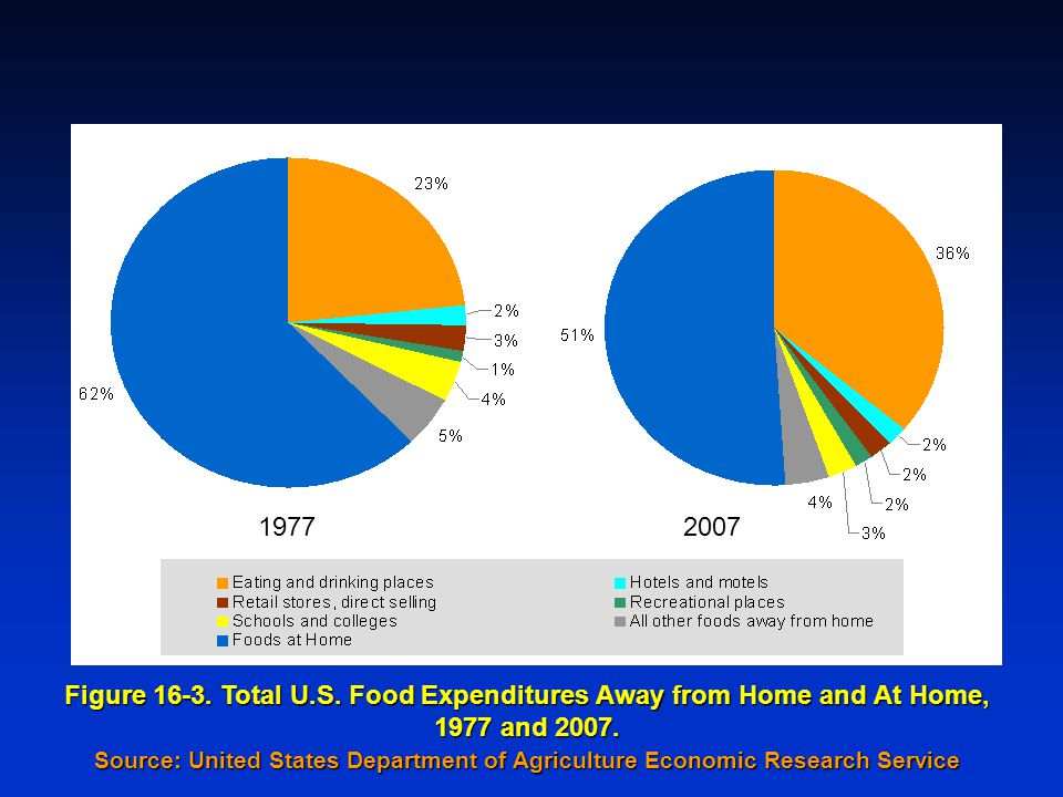 19772007 Figure 16-3. Total U.S. Food Expenditures Away from Home and At Home, 1977 and 2007.