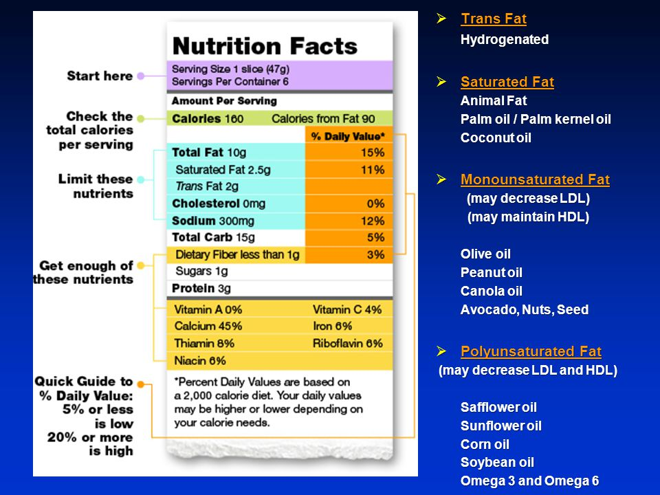  Trans Fat Hydrogenated  Saturated Fat Animal Fat Palm oil / Palm kernel oil Coconut oil  Monounsaturated Fat (may decrease LDL) (may maintain HDL) Olive oil Peanut oil Canola oil Avocado, Nuts, Seed  Polyunsaturated Fat (may decrease LDL and HDL) Safflower oil Sunflower oil Corn oil Soybean oil Omega 3 and Omega 6