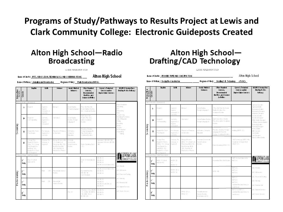 Programs of Study/Pathways to Results Project at Lewis and Clark Community College: Electronic Guideposts Created Alton High School—Radio Broadcasting Alton High School— Drafting/CAD Technology