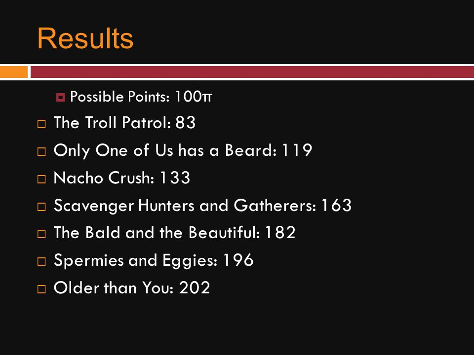 Results  Possible Points: 100π  The Troll Patrol: 83  Only One of Us has a Beard: 119  Nacho Crush: 133  Scavenger Hunters and Gatherers: 163  T