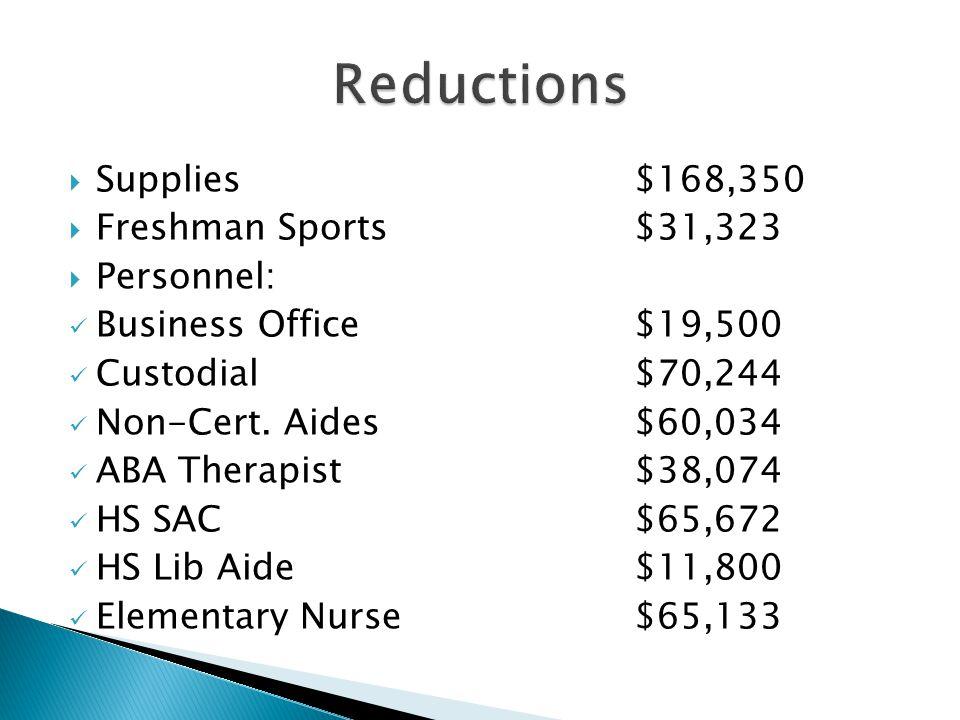  Supplies$168,350  Freshman Sports$31,323  Personnel: Business Office$19,500 Custodial$70,244 Non-Cert.