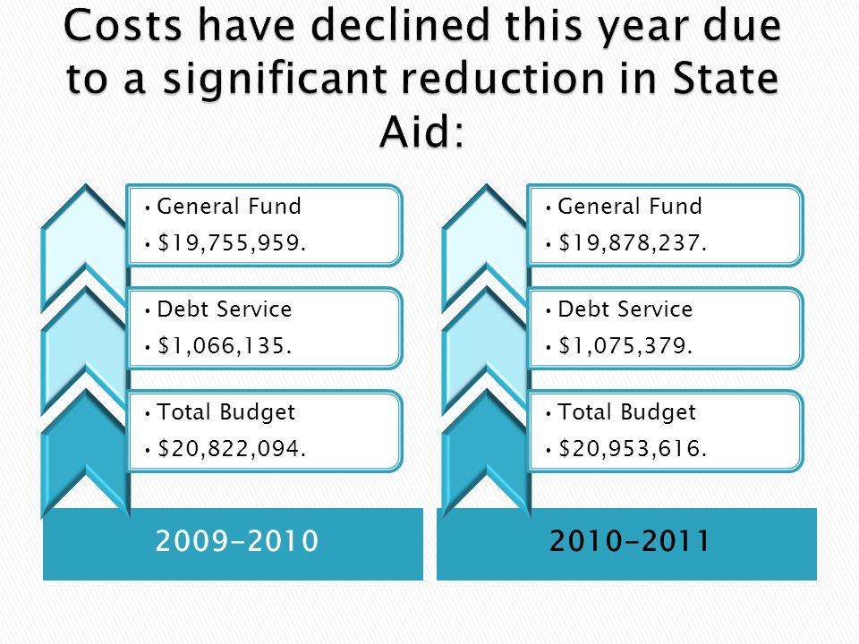 2009-20102010-2011 General Fund $19,755,959. Debt Service $1,066,135.