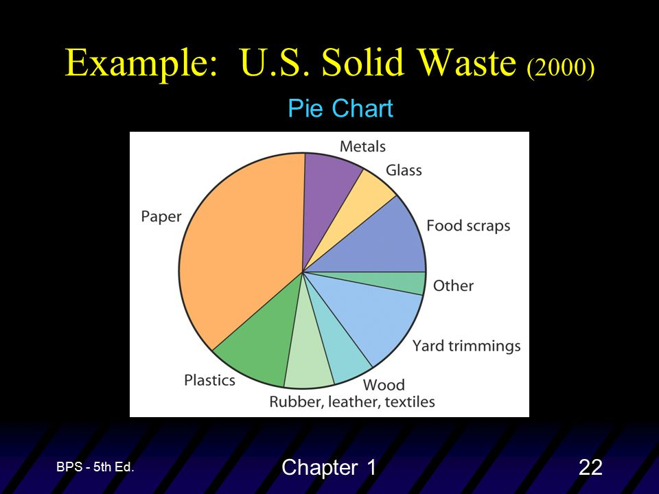 BPS - 5th Ed. Chapter 122 Example: U.S. Solid Waste (2000) Pie Chart