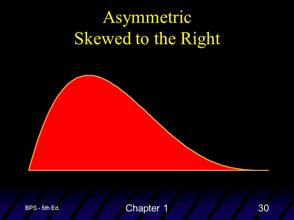 BPS - 5th Ed. Chapter 130 Asymmetric Skewed to the Right