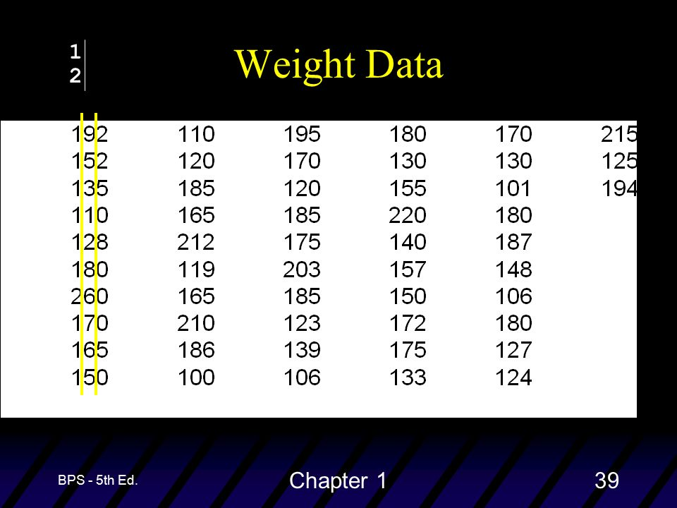 BPS - 5th Ed. Chapter 139 Weight Data 1212