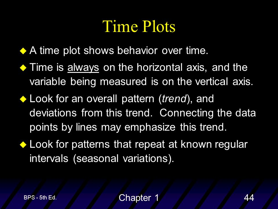 BPS - 5th Ed. Chapter 144 Time Plots u A time plot shows behavior over time.