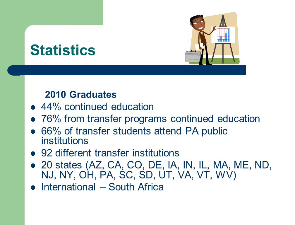 Statistics 2010 Graduates 44% continued education 76% from transfer programs continued education 66% of transfer students attend PA public institutions 92 different transfer institutions 20 states (AZ, CA, CO, DE, IA, IN, IL, MA, ME, ND, NJ, NY, OH, PA, SC, SD, UT, VA, VT, WV) International – South Africa