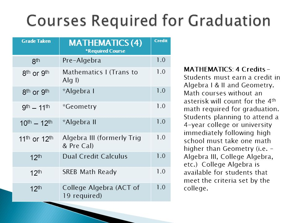 Grade taken SCIENCE (4)Credit 9 th or 10 th Introduction to Biology1.0 9 th or 10 th Biology I – required by all1.0 9 th or 10 th Concepts of Agriculture1.0 9 th or 10 th Earth & Space Science1.0 10 th & upBotany½ 10 th & upPhysical Science1.0 10 th & upZoology (prereq.