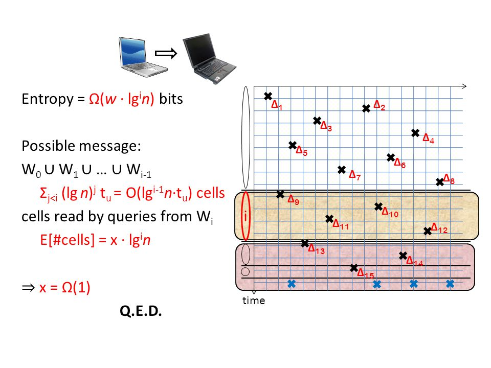 time Δ1Δ1 Δ2Δ2 Δ3Δ3 Δ4Δ4 Δ5Δ5 Δ6Δ6 Δ7Δ7 Δ8Δ8 Δ9Δ9 Δ 10 Δ 11 Δ 12 Δ 13 Δ 14 Δ 15 i Entropy = Ω(w · lg i n) bits Possible message: W 0 ∪ W 1 ∪ … ∪ W i-1 Σ j<i (lg n) j t u = O(lg i-1 n·t u ) cells cells read by queries from W i E[#cells] = x · lg i n ⇒ x = Ω(1) Q.E.D.