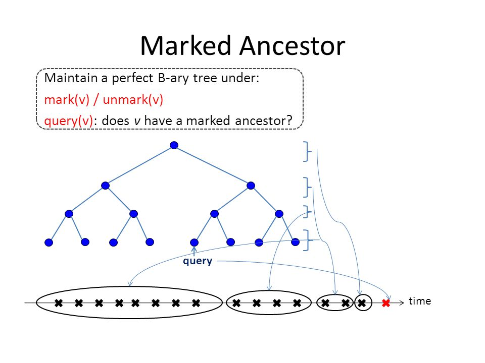 Marked Ancestor time query Maintain a perfect B-ary tree under: mark(v) / unmark(v) query(v): does v have a marked ancestor?