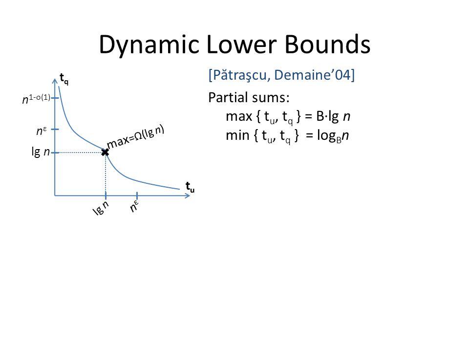 Dynamic Lower Bounds [P ă traşcu, Demaine'04] Partial sums: max { t u, t q } = B·lg n min { t u, t q } = log B n tqtq tutu n 1-o(1) nεnε lg n nεnε tutu max =Ω(lg n)