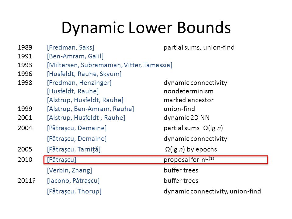Dynamic Lower Bounds 1989[Fredman, Saks]partial sums, union-find 1991[Ben-Amram, Galil] 1993[Miltersen, Subramanian, Vitter, Tamassia] 1996[Husfeldt, Rauhe, Skyum] 1998[Fredman, Henzinger]dynamic connectivity [Husfeldt, Rauhe]nondeterminism [Alstrup, Husfeldt, Rauhe]marked ancestor 1999[Alstrup, Ben-Amram, Rauhe]union-find 2001[Alstrup, Husfeldt, Rauhe]dynamic 2D NN 2004[P ă trașcu, Demaine]partial sums Ω(lg n) [P ă trașcu, Demaine]dynamic connectivity 2005[P ă trașcu, Tarniț ă ] Ω(lg n) by epochs 2010[P ă trașcu]proposal for n Ω(1) [Verbin, Zhang]buffer trees 2011 [Iacono, P ă trașcu]buffer trees [P ă trașcu, Thorup]dynamic connectivity, union-find