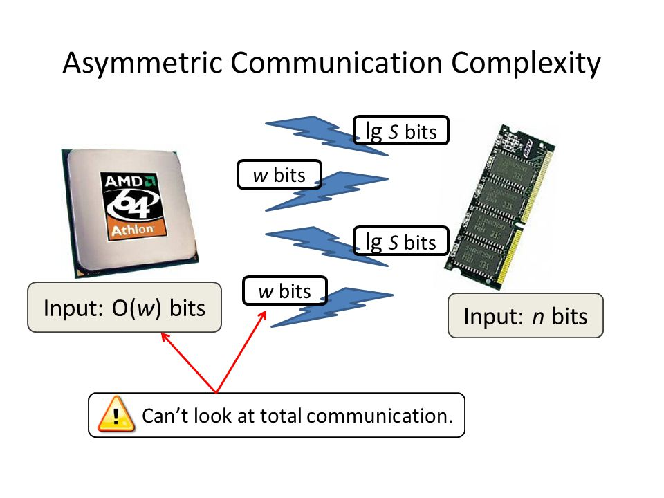 Asymmetric Communication Complexity Input: n bits lg S bits w bits lg S bits w bits Input: O(w) bits Can't look at total communication.