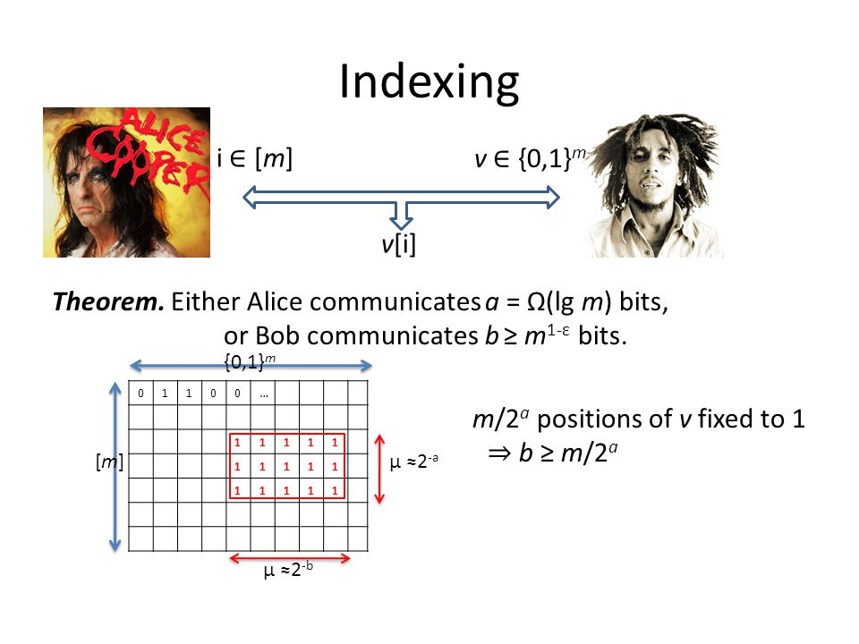 Indexing Theorem. Either Alice communicates a = Ω(lg m) bits, or Bob communicates b ≥ m 1-ε bits.