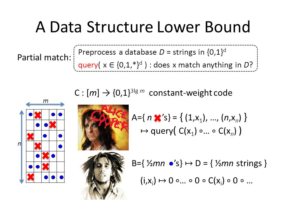 A Data Structure Lower Bound Partial match: C : [m] → {0,1} 3lg m constant-weight code A={ n 's} = { (1,x 1 ), …, (n,x n ) } ↦ query ( C(x 1 ) ∘ … ∘ C(x n ) ) B={ ½mn 's} ↦ D = { ½mn strings } (i,x i ) ↦ 0 ∘ … ∘ 0 ∘ C(x i ) ∘ 0 ∘ … Preprocess a database D = strings in {0,1} d query( x ∈ {0,1,*} d ) : does x match anything in D.