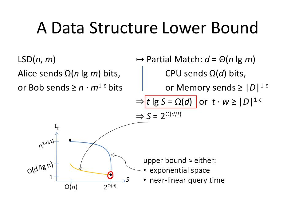 A Data Structure Lower Bound LSD(n, m) ↦ Partial Match: d = Θ(n lg m) Alice sends Ω(n lg m) bits,CPU sends Ω(d) bits, or Bob sends ≥ n · m 1-ε bitsor Memory sends ≥ |D| 1-ε ⇒ t lg S = Ω(d) or t · w ≥ |D| 1-ε ⇒ S = 2 Ω(d/t) 1 n 1-o(1) O(d/lg n) upper bound ≈ either: exponential space near-linear query time S tqtq O(n) 2 O(d)