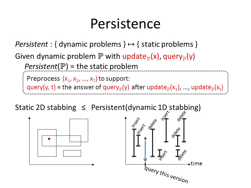 Persistence Persistent : { dynamic problems } ↦ { static problems } Given dynamic problem ℙ with update ℙ (x), query ℙ (y) Persistent( ℙ ) = the static problem Static 2D stabbing ≤ Persistent(dynamic 1D stabbing) Preprocess (x 1, x 2, …, x T ) to support: query(y, t) = the answer of query ℙ (y) after update ℙ (x 1 ), …, update ℙ (x t ) time insert delete query this version