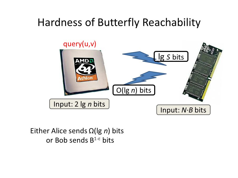 Hardness of Butterfly Reachability Input: N·B bits Input: 2 lg n bits query(u,v) Either Alice sends Ω(lg n) bits or Bob sends B 1-ε bits lg S bits O(lg n) bits