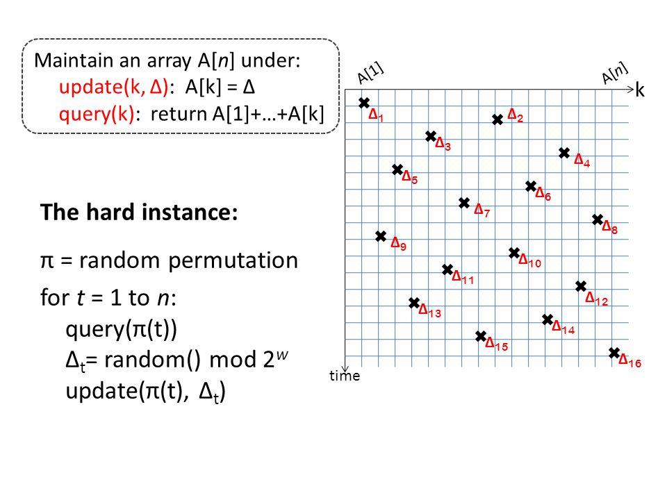 Dynamic Lower Bounds 1989[Fredman, Saks]partial sums, union-find 1991[Ben-Amram, Galil] 1993[Miltersen, Subramanian, Vitter, Tamassia] 1996[Husfeldt, Rauhe, Skyum] 1998[Fredman, Henzinger]dynamic connectivity [Husfeldt, Rauhe]nondeterminism [Alstrup, Husfeldt, Rauhe]marked ancestor 1999[Alstrup, Ben-Amram, Rauhe]union-find 2001[Alstrup, Husfeldt, Rauhe]dynamic 2D NN 2004[P ă trașcu, Demaine]partial sums Ω(lg n) [P ă trașcu, Demaine]dynamic connectivity 2005[P ă trașcu, Tarniț ă ] Ω(lg n) by epochs 2010[P ă trașcu]proposal for n Ω(1) [Verbin, Zhang]buffer trees 2011[Iacono, P ă trașcu]buffer trees [P ă trașcu, Thorup]dynamic connectivity, union-find