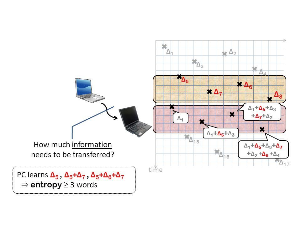 ? ? ? ? communication complexity k updates k/n 1-ε queries ≥ Ω(k lg n) ≥ W = cells written R = cells read Trivial protocol: O(|R|·lg n) bits Note: |R|, |W| = o(k lg n)