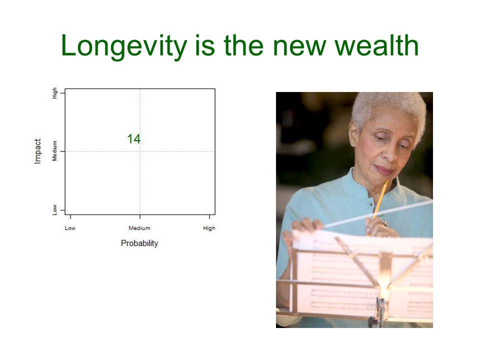 Longevity is the new wealth