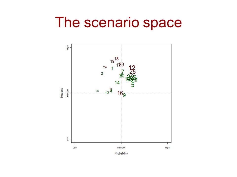 The scenario space