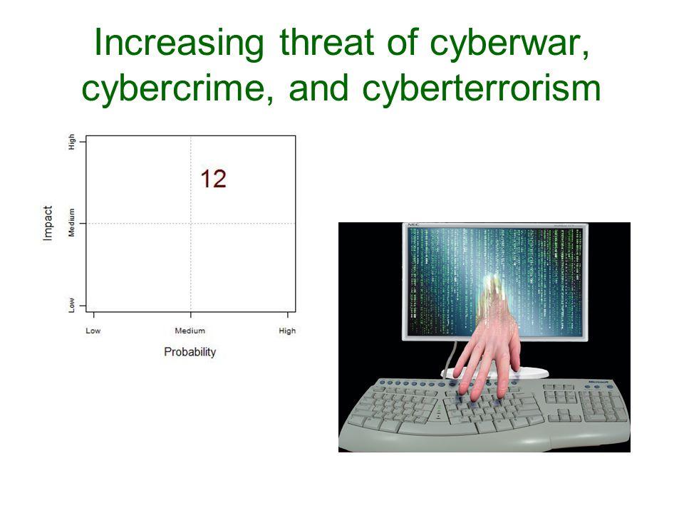 Increasing threat of cyberwar, cybercrime, and cyberterrorism