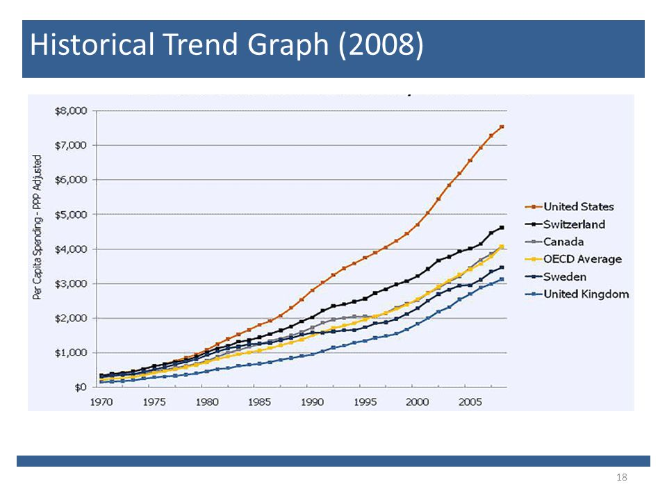 18 Historical Trend Graph (2008)