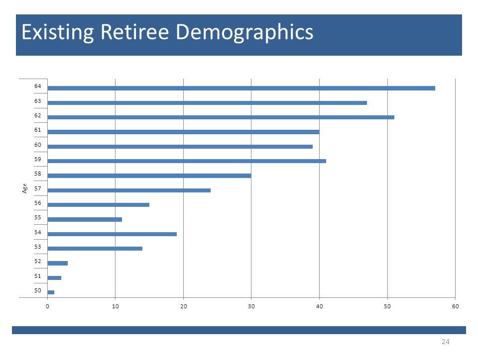 24 Existing Retiree Demographics