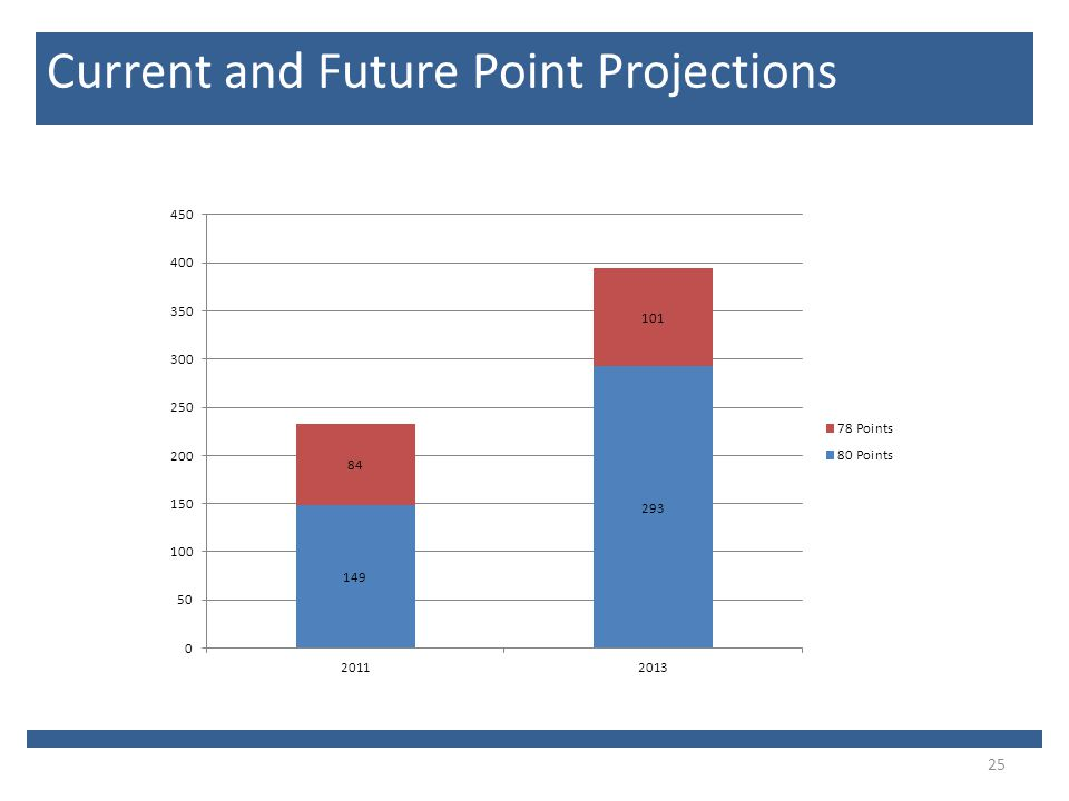 25 Current and Future Point Projections