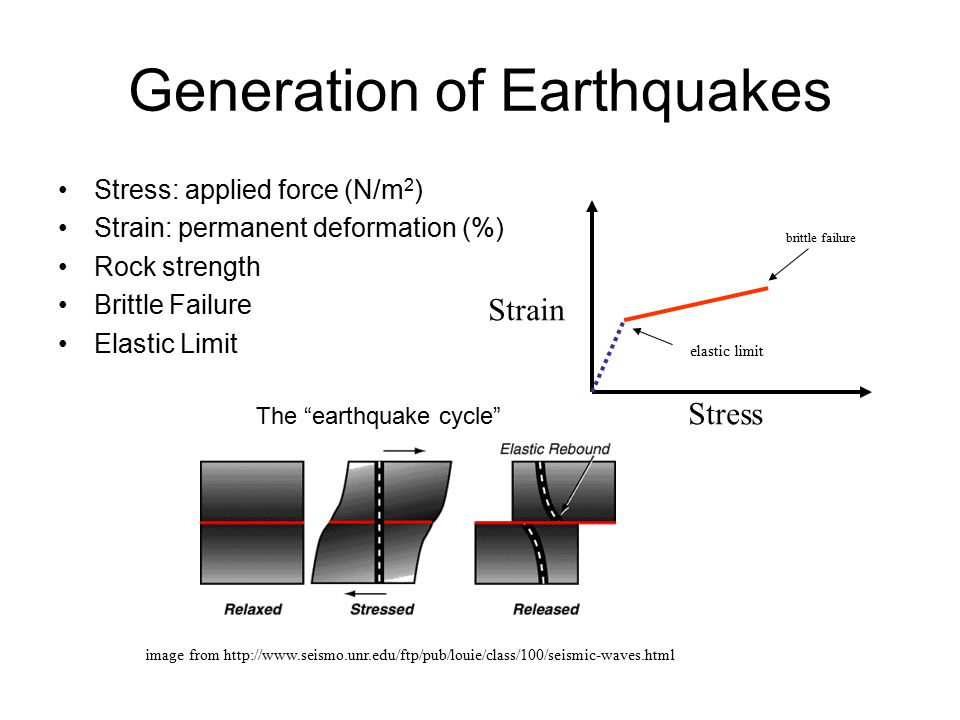 Generation of Earthquakes Stress: applied force (N/m 2 ) Strain: permanent deformation (%) Rock strength Brittle Failure Elastic Limit image from http
