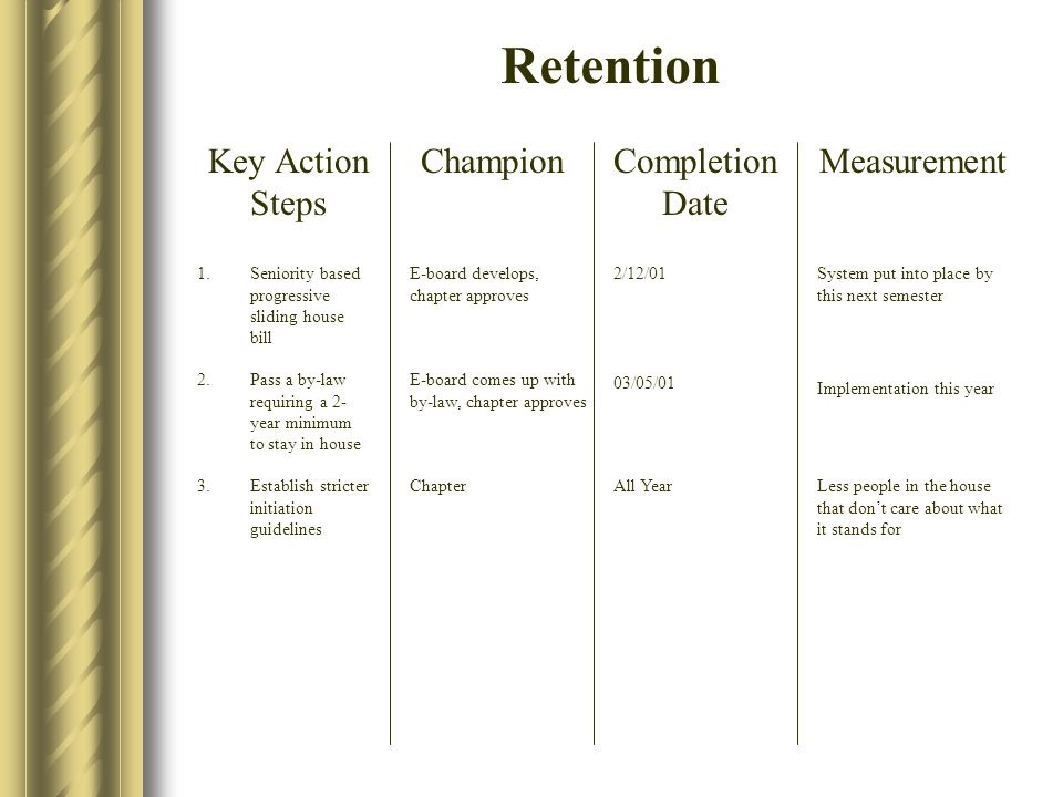 Retention Key Action Steps ChampionCompletion Date Measurement 1.Seniority based progressive sliding house bill 2.Pass a by-law requiring a 2- year minimum to stay in house 3.Establish stricter initiation guidelines All Year E-board comes up with by-law, chapter approves 2/12/01 03/05/01 E-board develops, chapter approves System put into place by this next semester Implementation this year Less people in the house that don't care about what it stands for Chapter