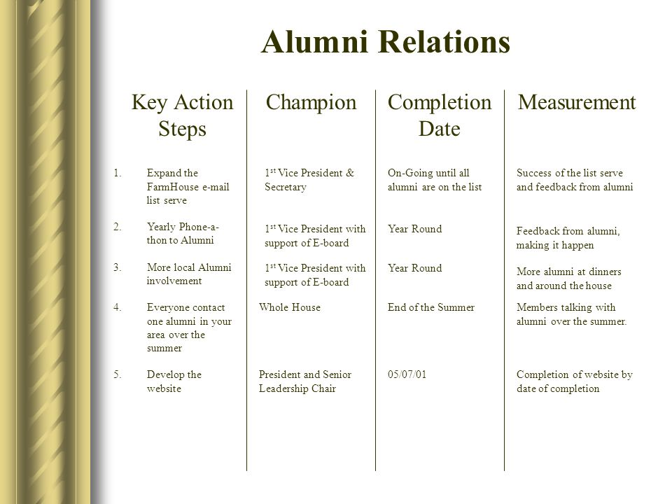 Alumni Relations Key Action Steps ChampionCompletion Date Measurement 1.Expand the FarmHouse e-mail list serve 2.Yearly Phone-a- thon to Alumni 3.More local Alumni involvement 4.Everyone contact one alumni in your area over the summer 5.Develop the website Year Round 1 st Vice President with support of E-board Whole House President and Senior Leadership Chair On-Going until all alumni are on the list Year Round 1 st Vice President & Secretary End of the Summer 05/07/01 Success of the list serve and feedback from alumni Feedback from alumni, making it happen More alumni at dinners and around the house Members talking with alumni over the summer.